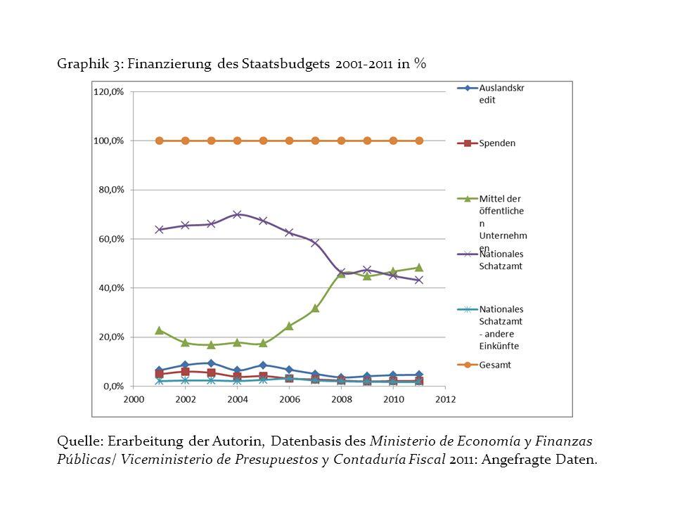Graphik 3: Finanzierung des Staatsbudgets 2001-2011 in % Quelle: Erarbeitung der Autorin, Datenbasis des Ministerio de Economía y Finanzas Públicas/ Viceministerio de Presupuestos y Contaduría Fiscal 2011: Angefragte Daten.