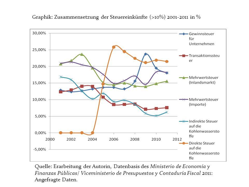 Graphik: Zusammensetzung der Steuereinkünfte (>10%) 2001-2011 in % Quelle: Erarbeitung der Autorin, Datenbasis des Ministerio de Economía y Finanzas P