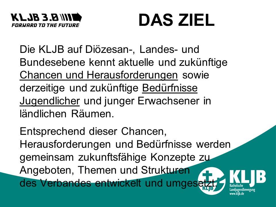 Die KLJB auf Diözesan-, Landes- und Bundesebene kennt aktuelle und zukünftige Chancen und Herausforderungen sowie derzeitige und zukünftige Bedürfnisse Jugendlicher und junger Erwachsener in ländlichen Räumen.