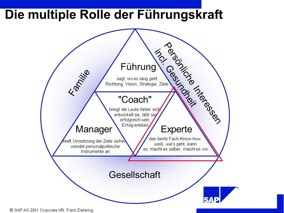 R SAP AG 2001 Corporate HR, Franz Deitering Familie Persönliche Interessen incl.