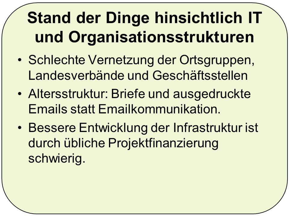 Web2.0 und Bedingungen interner Prozesse Kommunikation mit Mitgliedern als Einbahnstraße - Dialog wird nicht verfolgt.