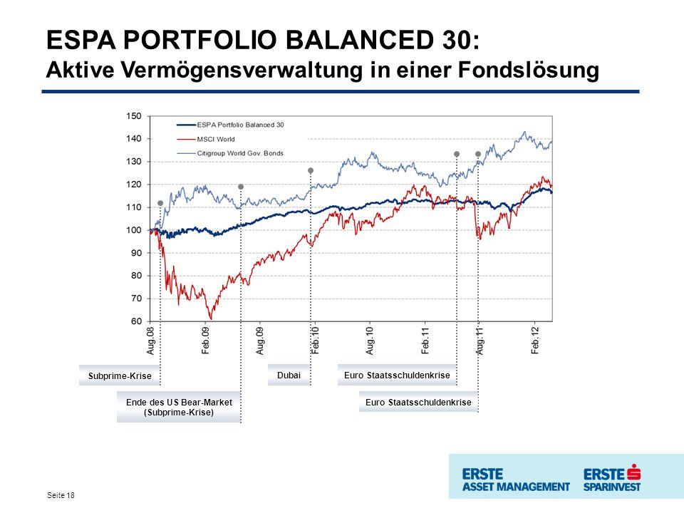 ESPA PORTFOLIO BALANCED 30: Aktive Vermögensverwaltung in einer Fondslösung Ende des US Bear-Market (Subprime-Krise) Subprime-Krise DubaiEuro Staatsschuldenkrise Seite 18