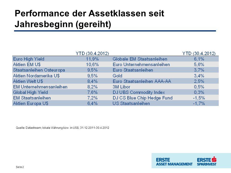 Dynamik lässt nach – Aufwärtstrend intakt Risikosegmente konsolidieren nach den freundlichen Anstiegen im ersten Quartal Langsameres Wachstum in China sowie Neu-Thematisierung der Schuldenproblematik in der Euro- Zone bremsen die Dynamik des Anstiegs Aufwärtstrend ist nach wie vor intakt Quelle: ERSTE-SPARINVEST, Datastream Navigator Performance globale Aktien seit einem Jahr: Industriestaaten im Vgl.