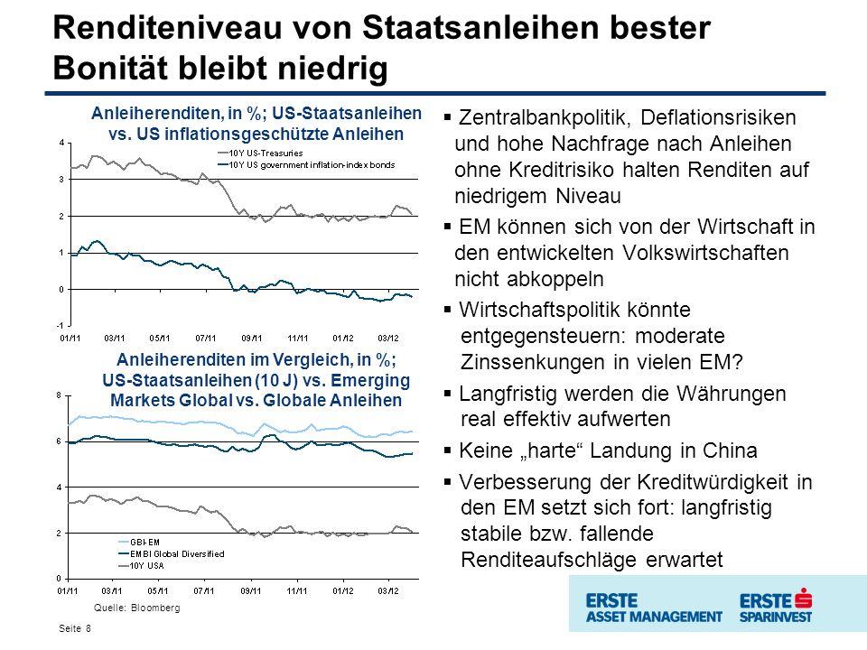 Renditeniveau von Staatsanleihen bester Bonität bleibt niedrig Zentralbankpolitik, Deflationsrisiken und hohe Nachfrage nach Anleihen ohne Kreditrisiko halten Renditen auf niedrigem Niveau EM können sich von der Wirtschaft in den entwickelten Volkswirtschaften nicht abkoppeln Wirtschaftspolitik könnte entgegensteuern: moderate Zinssenkungen in vielen EM.