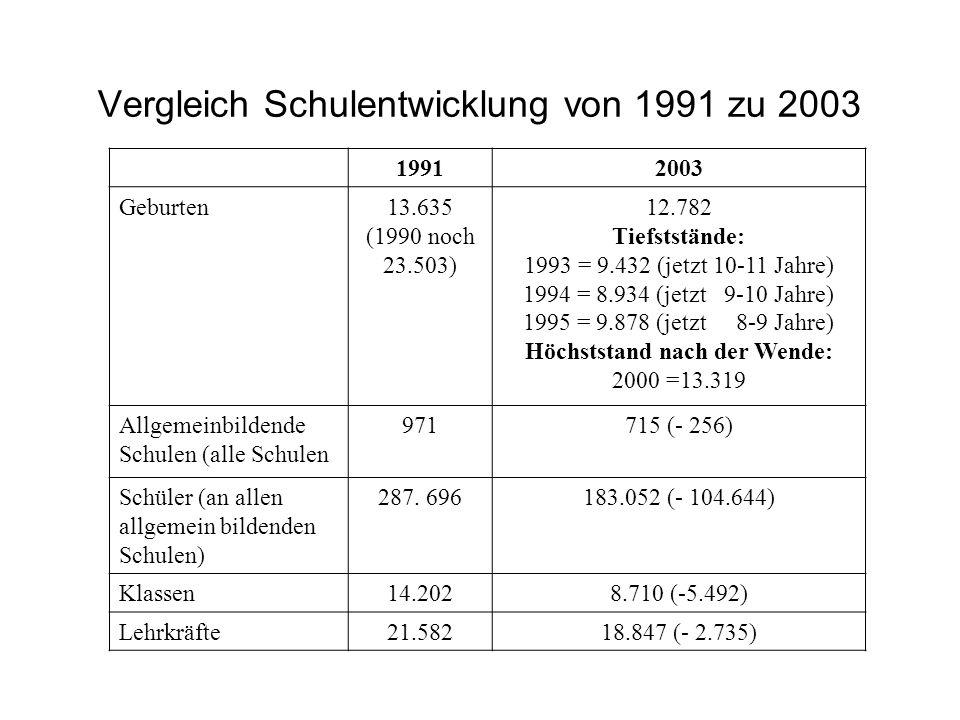 Vergleich Schulentwicklung von 1991 zu 2003 19912003 Geburten13.635 (1990 noch 23.503) 12.782 Tiefststände: 1993 = 9.432 (jetzt 10-11 Jahre) 1994 = 8.