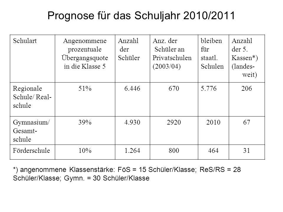 Prognose für das Schuljahr 2010/2011 SchulartAngenommene prozentuale Übergangsquote in die Klasse 5 Anzahl der Schüler Anz. der Schüler an Privatschul