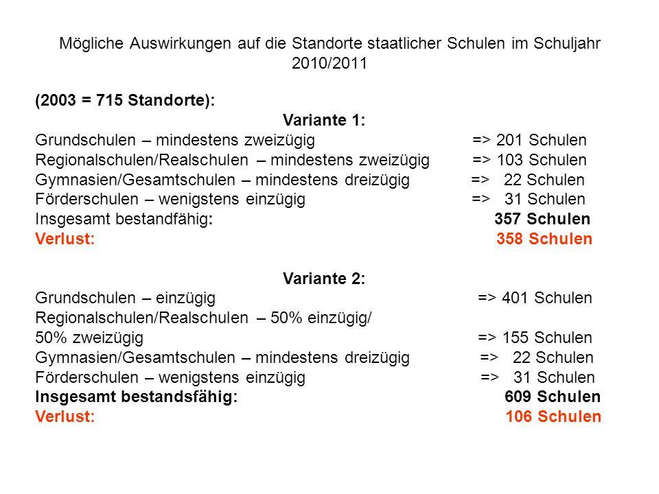 Mögliche Auswirkungen auf die Standorte staatlicher Schulen im Schuljahr 2010/2011 (2003 = 715 Standorte): Variante 1: Grundschulen – mindestens zweiz