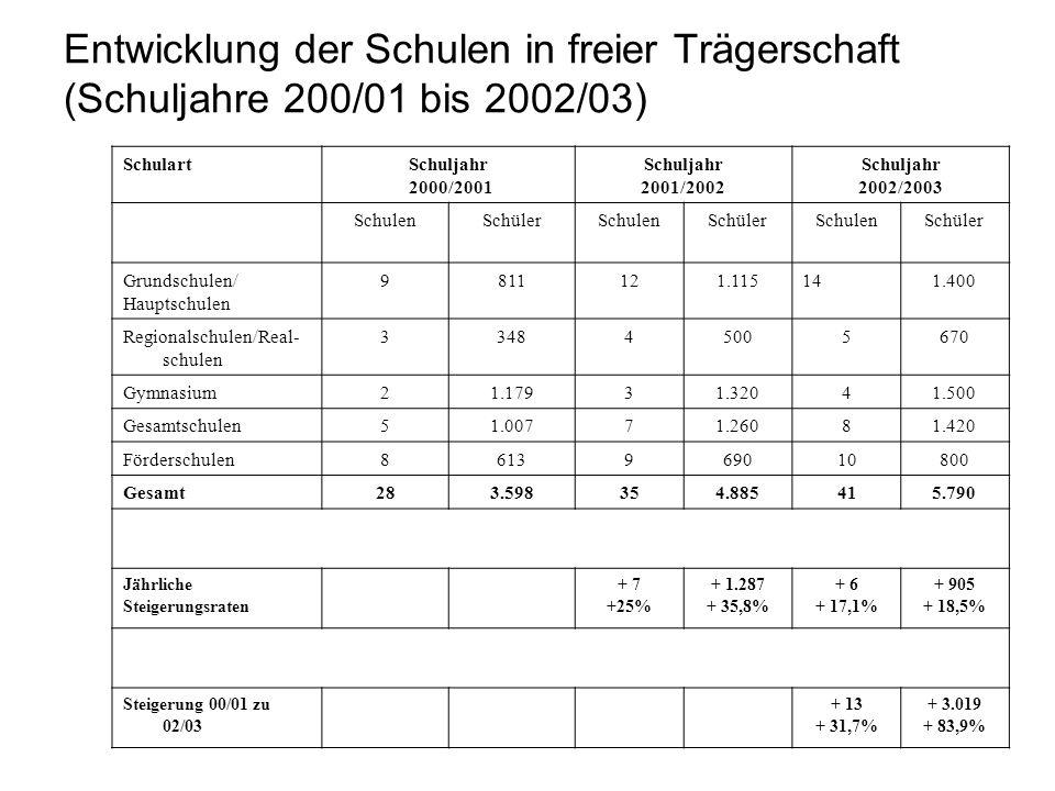 Entwicklung der Schulen in freier Trägerschaft (Schuljahre 200/01 bis 2002/03) SchulartSchuljahr 2000/2001 Schuljahr 2001/2002 Schuljahr 2002/2003 Sch