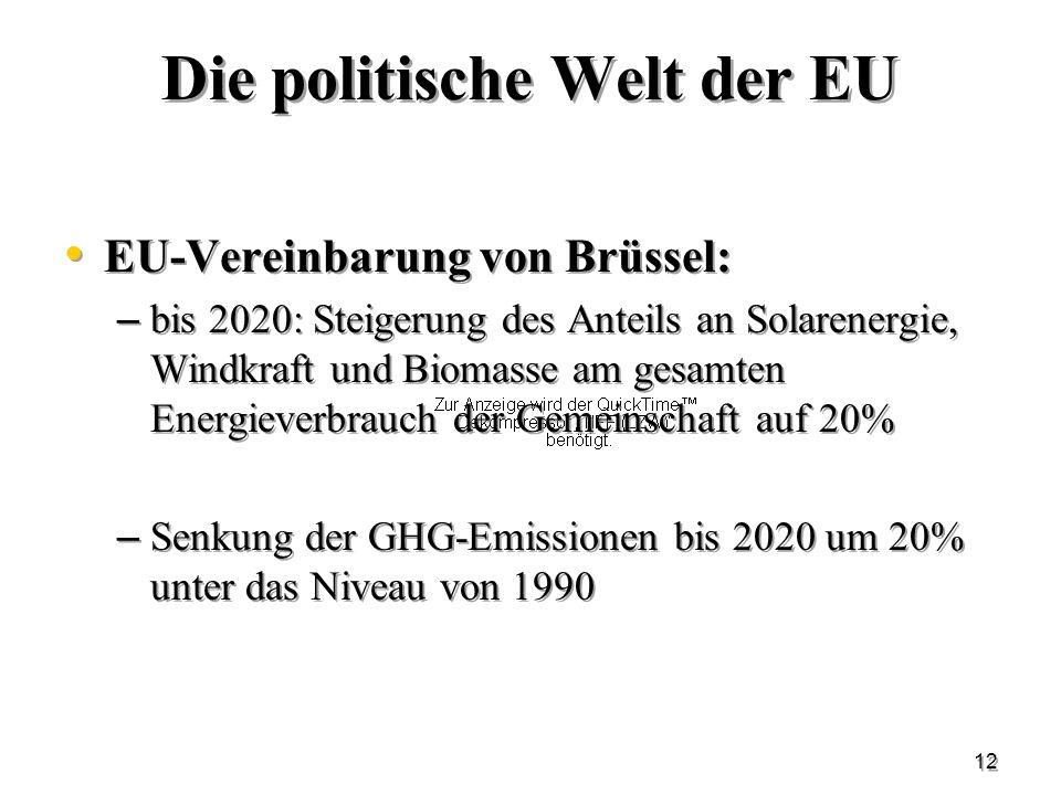 12 Die politische Welt der EU EU-Vereinbarung von Brüssel: – bis 2020: Steigerung des Anteils an Solarenergie, Windkraft und Biomasse am gesamten Ener