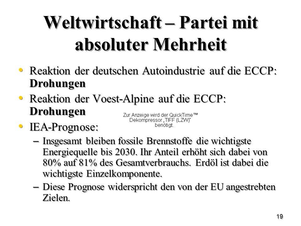 19 Weltwirtschaft – Partei mit absoluter Mehrheit Reaktion der deutschen Autoindustrie auf die ECCP: Drohungen Reaktion der Voest-Alpine auf die ECCP: