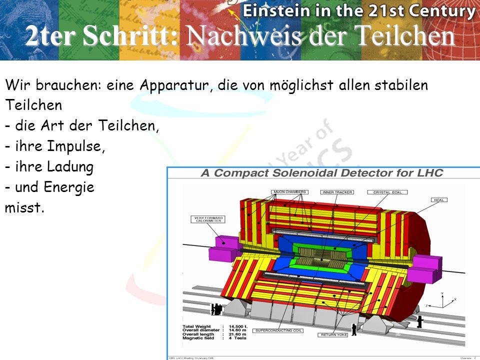 2ter Schritt: Nachweis der Teilchen Wir brauchen: eine Apparatur, die von möglichst allen stabilen Teilchen - die Art der Teilchen, - ihre Impulse, - ihre Ladung - und Energie misst.