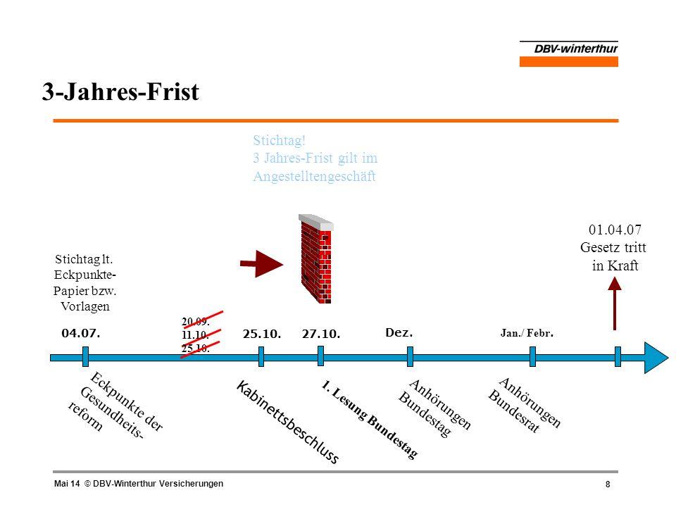 8 Mai 14 © DBV-Winterthur Versicherungen 3-Jahres-Frist 04.07. Eckpunkte der Gesundheits- reform Anhörungen Bundesrat Kabinettsbeschluss Stichtag lt.
