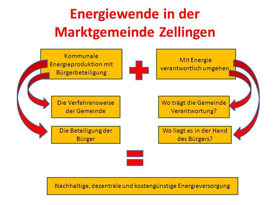 Energiewende in der Marktgemeinde Zellingen Kommunale Energieproduktion mit Bürgerbeteiligung Mit Energie verantwortlich umgehen, Wo trägt die Gemeinde Verantwortung.