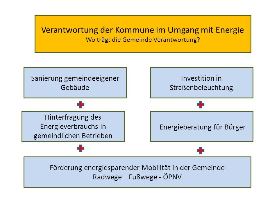 Verantwortung der Kommune im Umgang mit Energie Wo trägt die Gemeinde Verantwortung.