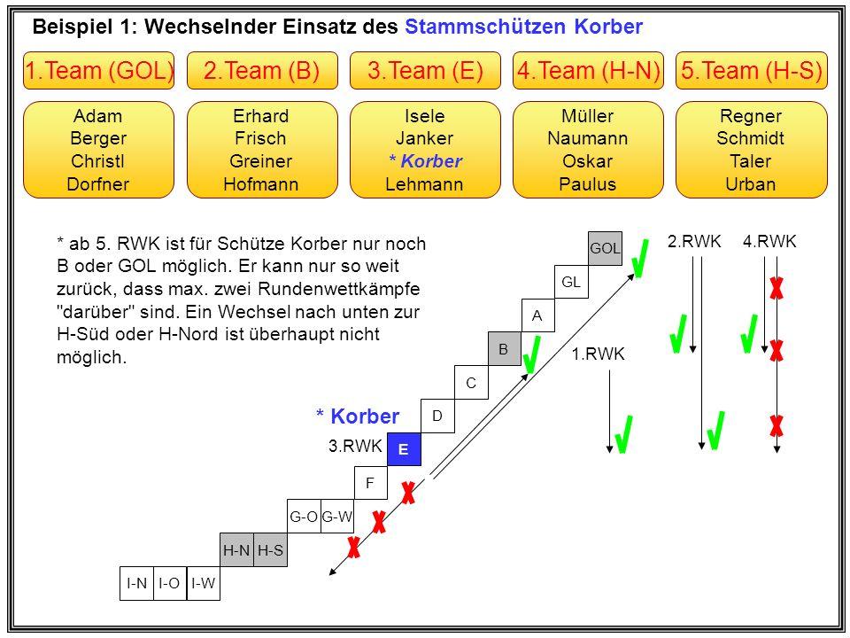 Beispiel 1: Wechselnder Einsatz des Stammschützen Korber Erhard Frisch Greiner Hofmann Adam Berger Christl Dorfner Müller Naumann Oskar Paulus Isele J