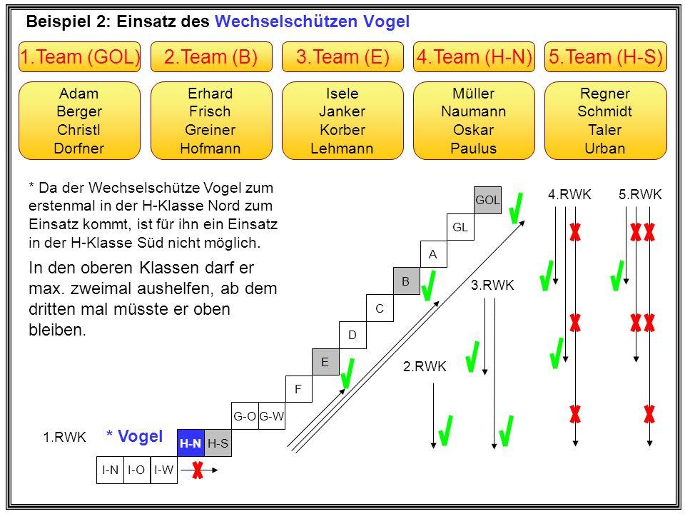 Beispiel 3: Einsatz des Wechselschützen Weber Erhard Frisch Greiner Hofmann Adam Berger Christl Dorfner Müller Naumann Oskar Paulus Isele Janker Korber Lehmann Regner Schmidt Taler Urban 2.Team (B)1.Team (GOL)4.Team (H-N)3.Team (E)5.Team (H-S) I-NI-OI-W H-NH-S G-OG-W F E D C B A GL GOL 7.RWK 5.RWK 3.+4.