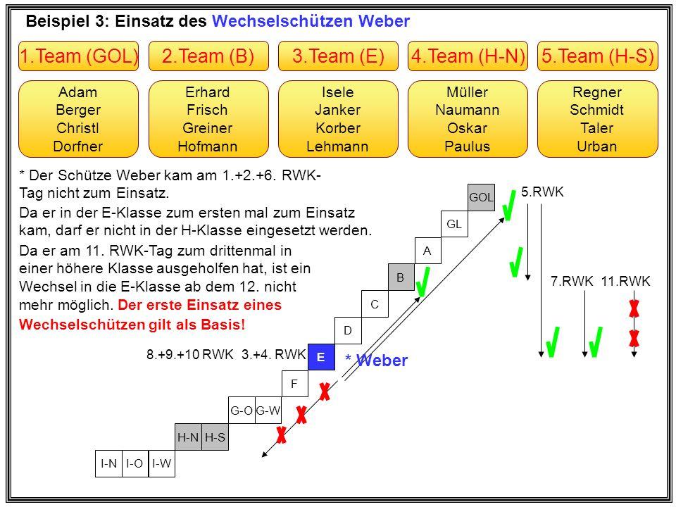 Beispiel 4: Einsatz des Stammschützen Adam Erhard Frisch Greiner Hofmann * Adam Berger Christl Dorfner Müller Naumann Oskar Paulus Isele Janker Korber Lehmann Regner Schmidt Taler Urban 2.Team (B)1.Team (GOL)4.Team (H-N)3.Team (E)5.Team (H-S) I-NI-OI-W H-NH-S G-OG-W F E D C B A GL GOL * Adam * Der Stammschütze Adam kam am 1.+2.+3.+4.