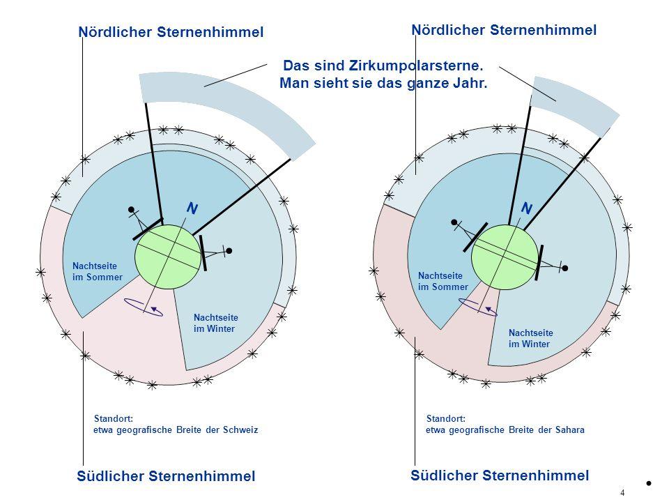 Nördlicher Sternenhimmel Südlicher Sternenhimmel Nachtseite im Winter Nachtseite im Sommer Nördlicher Sternenhimmel Nachtseite im Winter Südlicher Sternenhimmel polAequ An den Polen sind alle Sterne zirkumpolar Am Aequator ist kein Stern zirkumpolar.