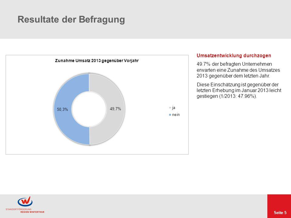 Seite 5 Resultate der Befragung Umsatzentwicklung durchzogen 49.7% der befragten Unternehmen erwarten eine Zunahme des Umsatzes 2013 gegenüber dem letzten Jahr.