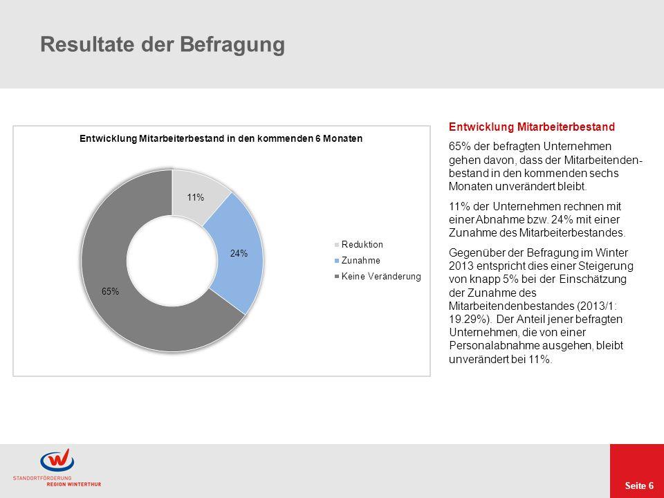 Seite 6 Resultate der Befragung Entwicklung Mitarbeiterbestand 65% der befragten Unternehmen gehen davon, dass der Mitarbeitenden- bestand in den kommenden sechs Monaten unverändert bleibt.