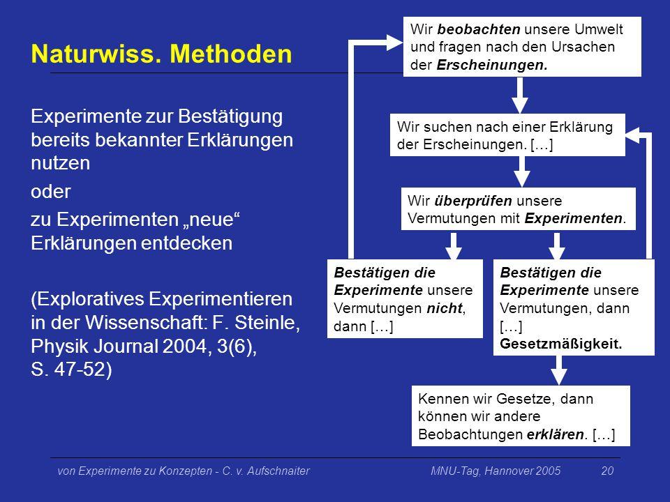 MNU-Tag, Hannover 2005von Experimente zu Konzepten - C. v. Aufschnaiter20 Naturwiss. Methoden Experimente zur Bestätigung bereits bekannter Erklärunge