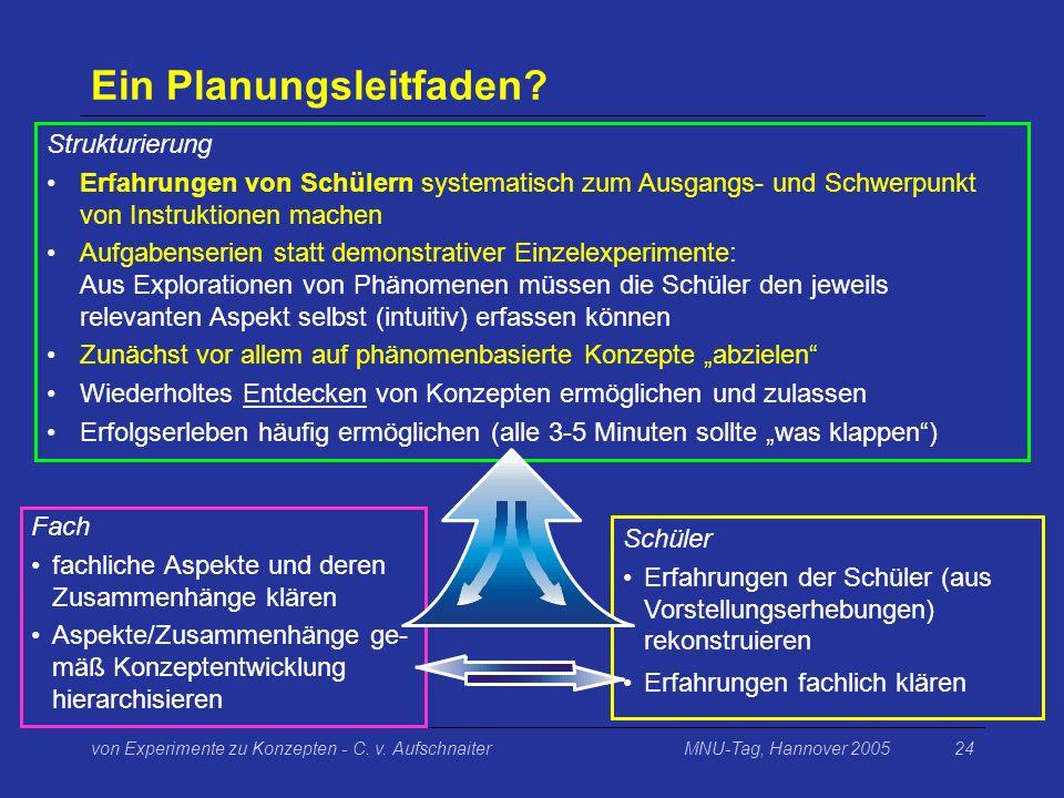 MNU-Tag, Hannover 2005von Experimente zu Konzepten - C. v. Aufschnaiter24 Ein Planungsleitfaden? Fach fachliche Aspekte und deren Zusammenhänge klären