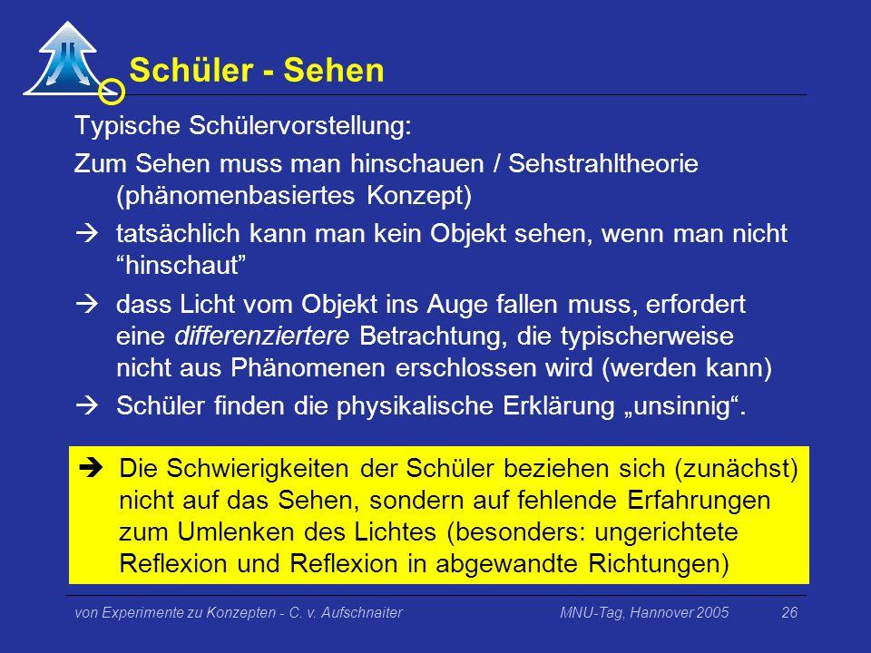 MNU-Tag, Hannover 2005von Experimente zu Konzepten - C. v. Aufschnaiter26 Schüler - Sehen Typische Schülervorstellung: Zum Sehen muss man hinschauen /