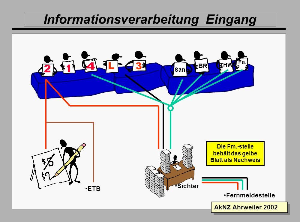 Folie 13 AkNZ Ahrweiler 2002 TEL Wo können leere PA.- Flaschen gefüllt werden? 101106 apr02 EA 1 Klause L-EA 1 Der Nachrichtenvordruck in der Einsatzl