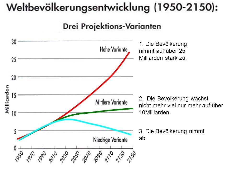 1. Die Bevölkerung nimmt auf über 25 Milliarden stark zu. 2. Die Bevölkerung wächst nicht mehr viel nur mehr auf über 10Milliarden. 3. Die Bevölkerung