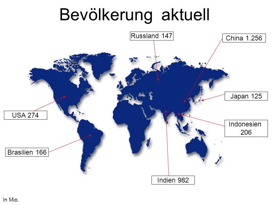 Bevölkerung aktuell China 1.256 In Mio. Indien 982 USA 274 Indonesien 206 Brasilien 166 Russland 147 Japan 125
