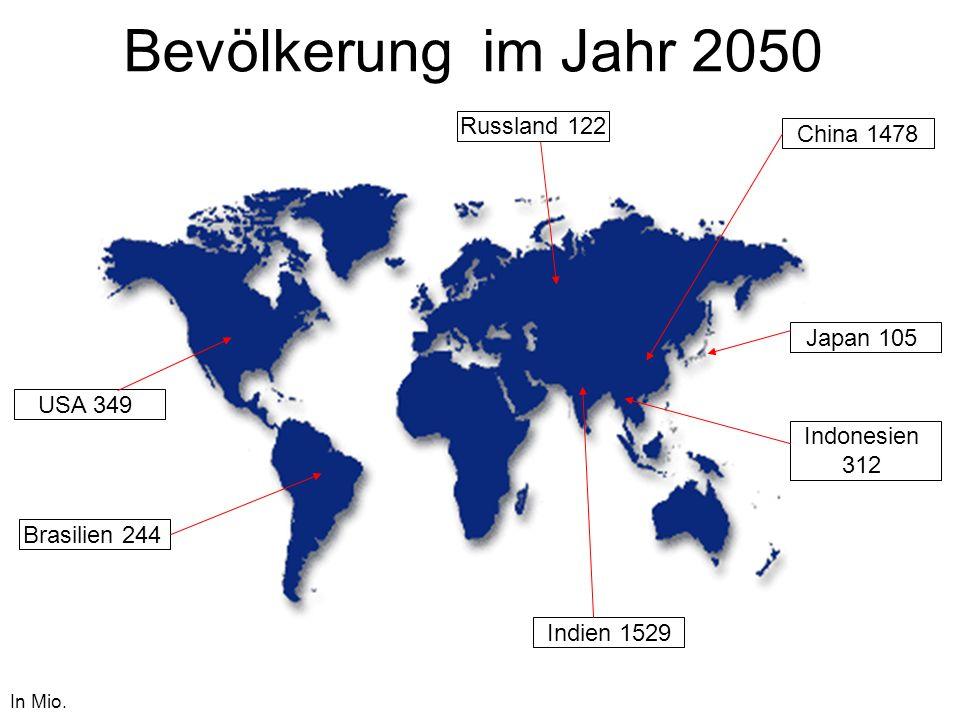 Bevölkerung im Jahr 2050 China 1478 In Mio. Indien 1529 USA 349 Indonesien 312 Brasilien 244 Russland 122 Japan 105