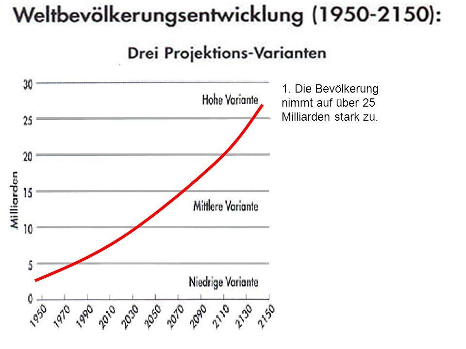 1. Die Bevölkerung nimmt auf über 25 Milliarden stark zu.