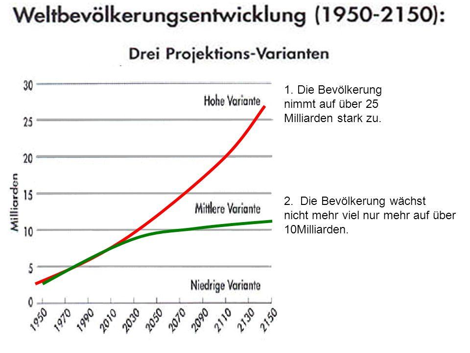 1. Die Bevölkerung nimmt auf über 25 Milliarden stark zu. 2. Die Bevölkerung wächst nicht mehr viel nur mehr auf über 10Milliarden.