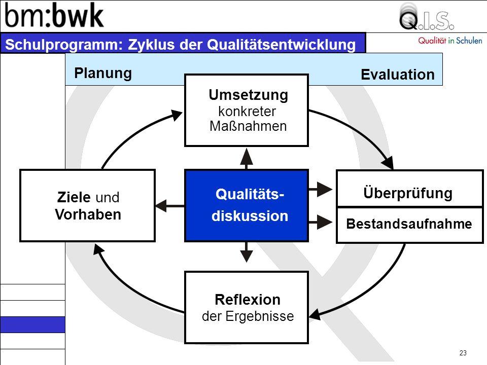 22 Bestandsaufnahme Reflexion der Ergebnisse Ziele und Vorhaben Qualitäts- diskussion Überprüfung Planung Evaluation Schulprogramm: Zyklus der Qualitätsentwicklung Umsetzung konkreter Maßnahmen