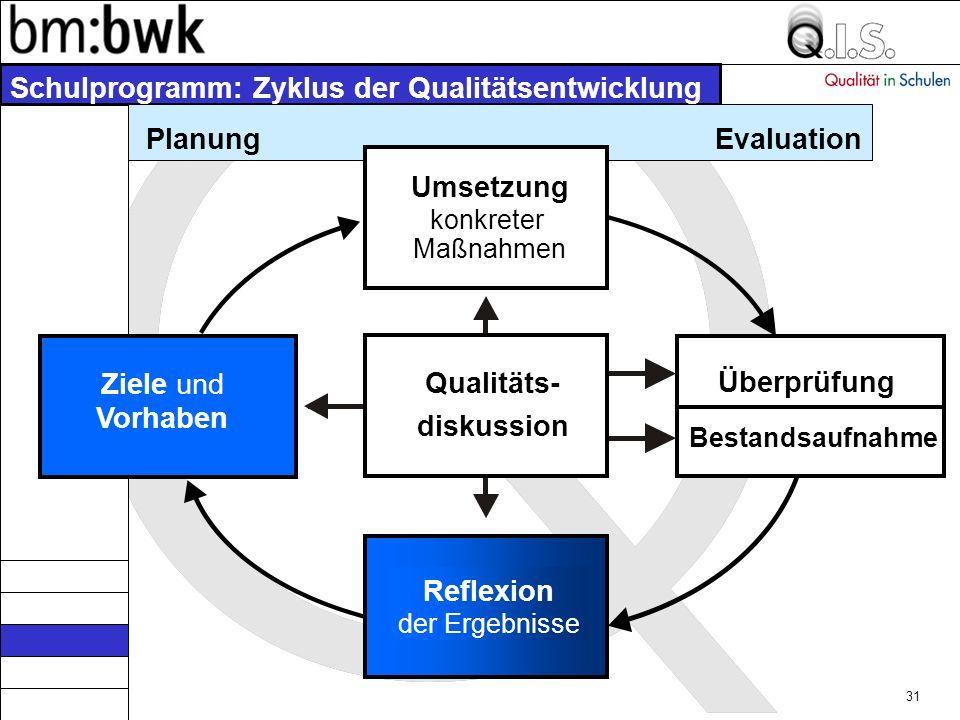 30 Fremdevaluation Zweck von Fremdevaluation ist die Ergänzung der Innensicht der Schule durch eine Außenperspektive sowie die Absicherung des staatlichen Bildungsauftrags von Schule auf Standort- und Systemebene.