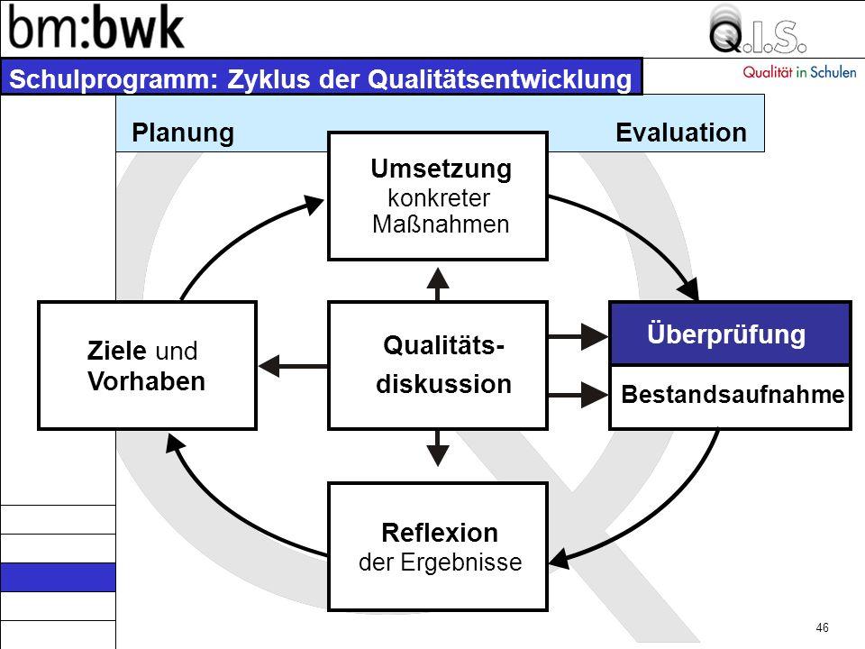 45 Schulprogramm: Zyklus der Qualitätsentwicklung Planung Umsetzung konkreter Maßnahmen Ziele und Vorhaben Qualitäts- diskussion Überprüfung Bestandsaufnahme Reflexion der Ergebnisse Evaluation