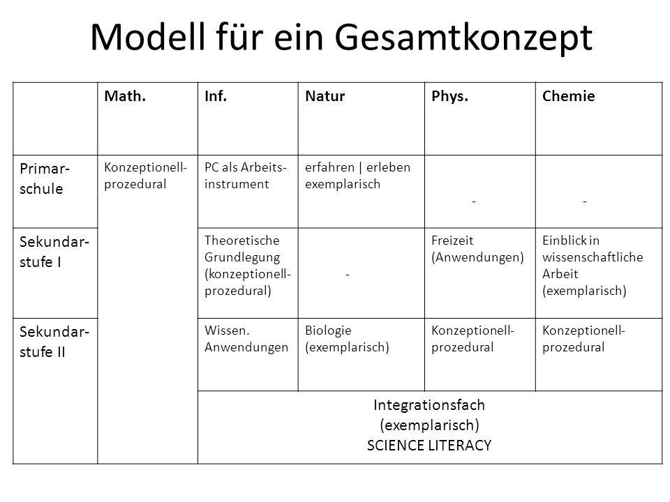 Modell für ein Gesamtkonzept Math.Inf.NaturPhys.Chemie Primar- schule Konzeptionell- prozedural PC als Arbeits- instrument erfahren | erleben exemplar