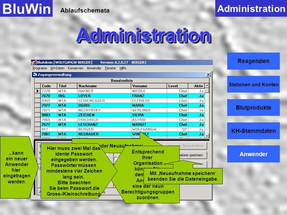 Ablaufschemata BluWinAdministrationAdministration Administration Reagenzien Stationen und Konten Blutprodukte KH-Stammdaten Anwender Anzeige sämtliche
