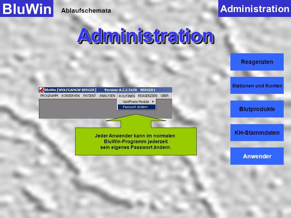 Ablaufschemata BluWinAdministrationAdministration Administration Reagenzien Stationen und Konten Blutprodukte KH-Stammdaten Anwender Mit Anwender Neua