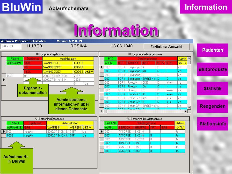 Ablaufschemata BluWinInformationInformation Information Patienten Blutprodukte Statistik Reagenzien Stationsinfo Die Detaildaten für einen Patienten b