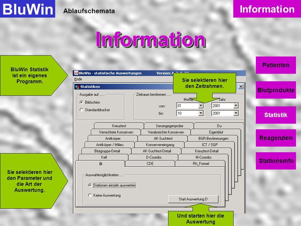 Ablaufschemata BluWinInformationInformation Information Patienten Blutprodukte Statistik Reagenzien Stationsinfo Historie dieser Konserve.