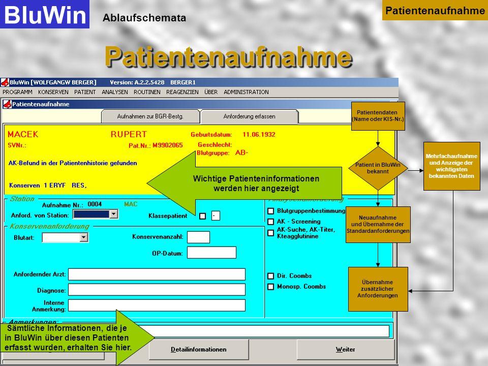 Ablaufschemata Mit Weiter werden die Anforderungen übernommen. BluWinPatientenaufnahmePatientenaufnahme Patientenaufnahme Patientendaten (Name oder KI