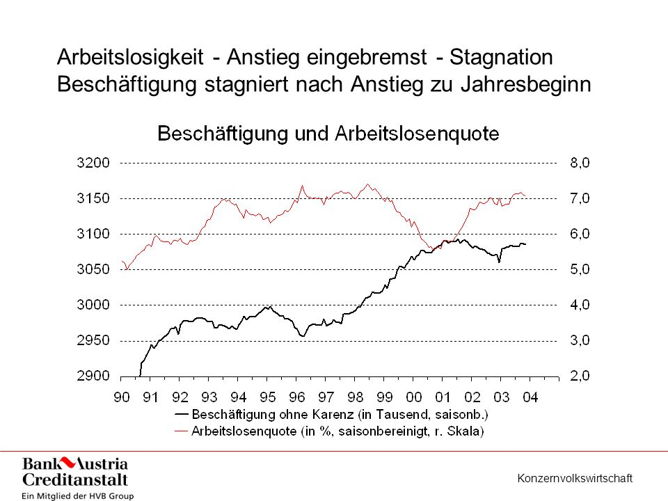 Konzernvolkswirtschaft Arbeitslosigkeit - Anstieg eingebremst - Stagnation Beschäftigung stagniert nach Anstieg zu Jahresbeginn