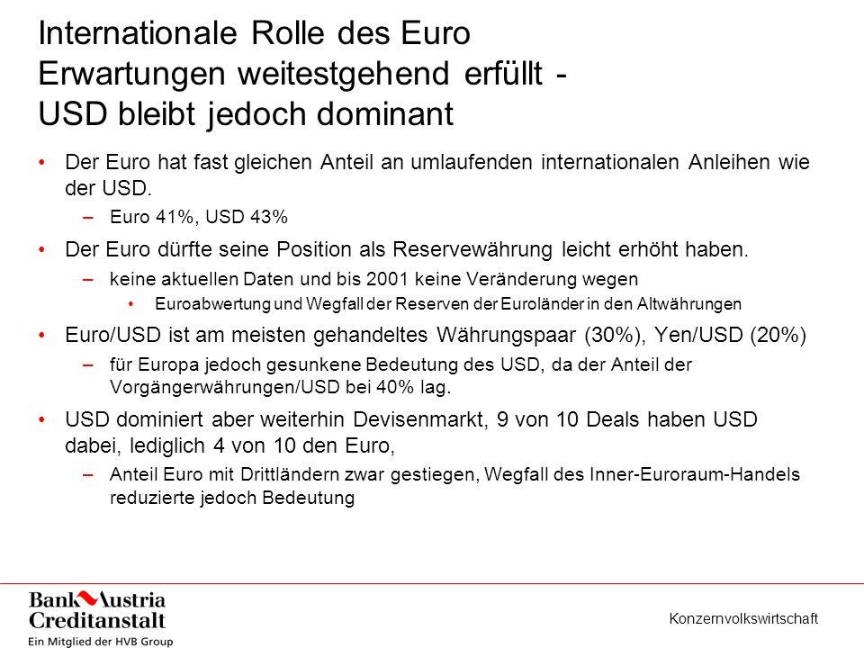 Konzernvolkswirtschaft Internationale Rolle des Euro Erwartungen weitestgehend erfüllt - USD bleibt jedoch dominant Der Euro hat fast gleichen Anteil an umlaufenden internationalen Anleihen wie der USD.