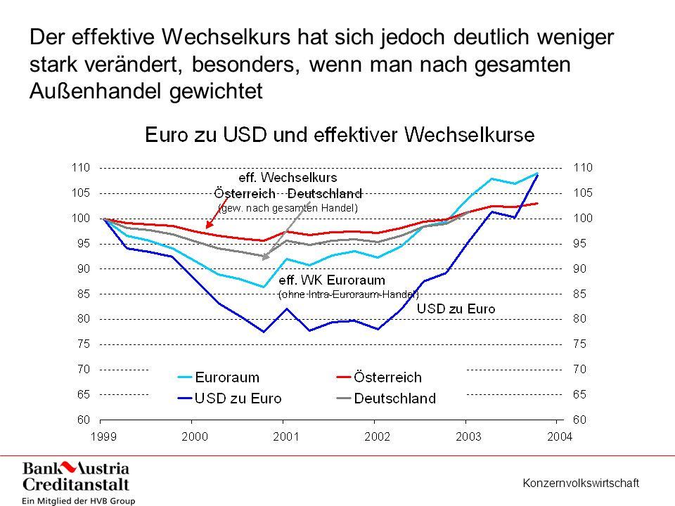 Konzernvolkswirtschaft Der effektive Wechselkurs hat sich jedoch deutlich weniger stark verändert, besonders, wenn man nach gesamten Außenhandel gewichtet