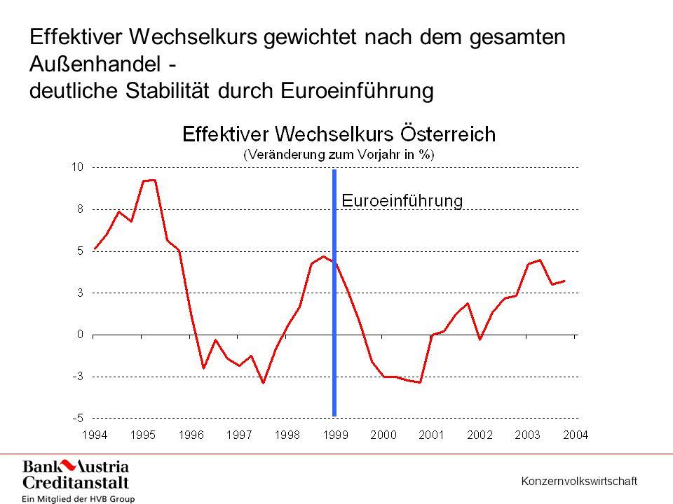 Konzernvolkswirtschaft Effektiver Wechselkurs gewichtet nach dem gesamten Außenhandel - deutliche Stabilität durch Euroeinführung
