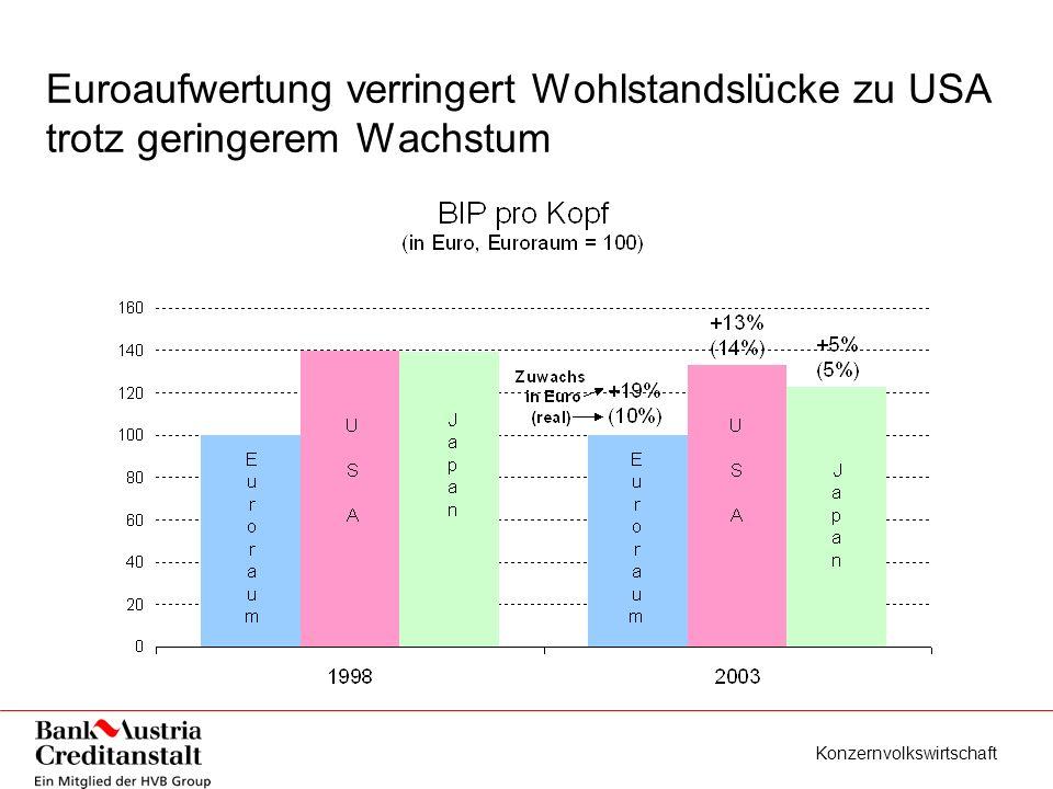 Konzernvolkswirtschaft Euroaufwertung verringert Wohlstandslücke zu USA trotz geringerem Wachstum