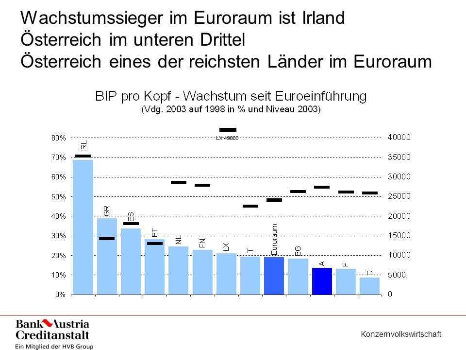 Konzernvolkswirtschaft Wachstumssieger im Euroraum ist Irland Österreich im unteren Drittel Österreich eines der reichsten Länder im Euroraum