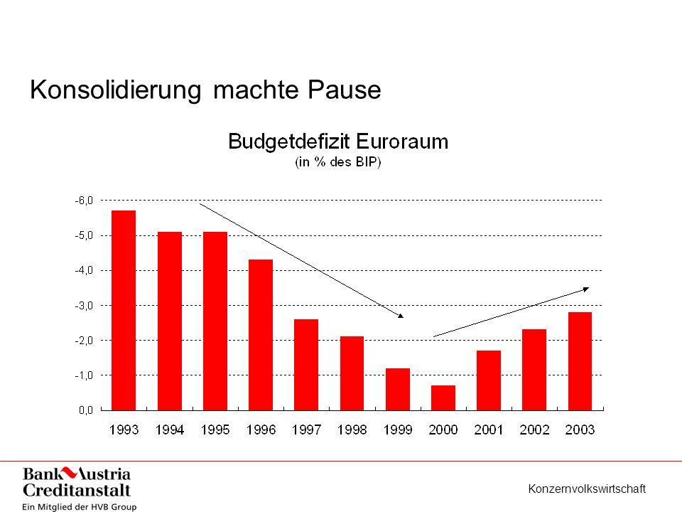 Konzernvolkswirtschaft Konsolidierung machte Pause