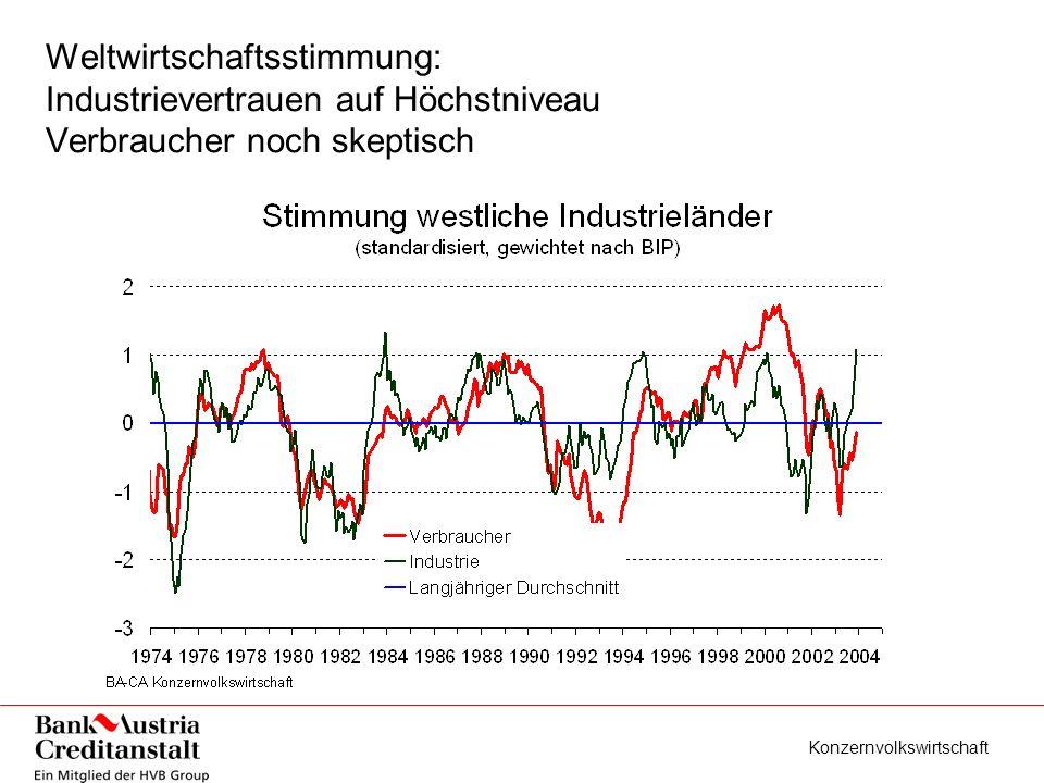 Konzernvolkswirtschaft Weltwirtschaftsstimmung: Industrievertrauen auf Höchstniveau Verbraucher noch skeptisch